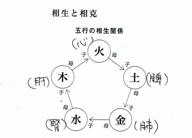 五行の相生関係の図