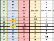 五行色体表;ごぎょうしきたいひょう